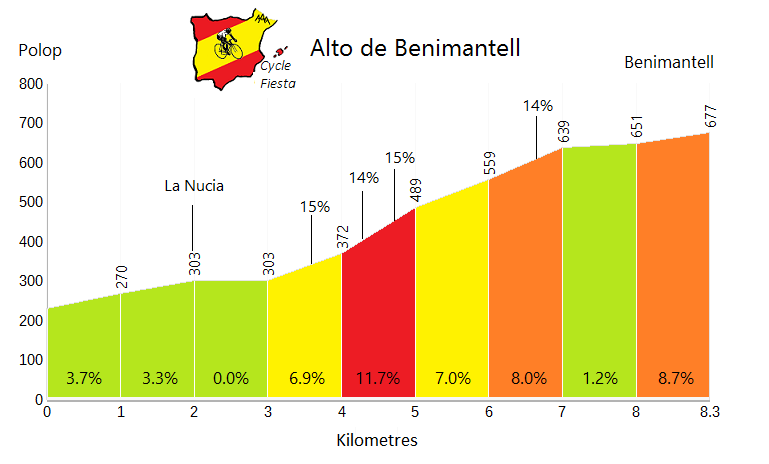 Benimantell - Polop - Cycling Profile