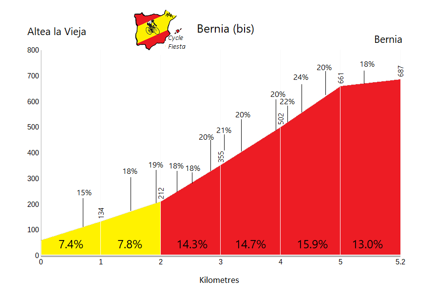 Bernia (bis) - Altea la Vieja - Cycling Profile