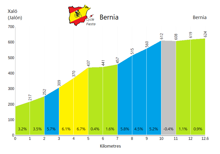 Bernia - Xaló - Cycling Profile