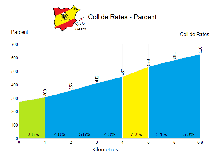 Coll de Rates from Parcent Profile