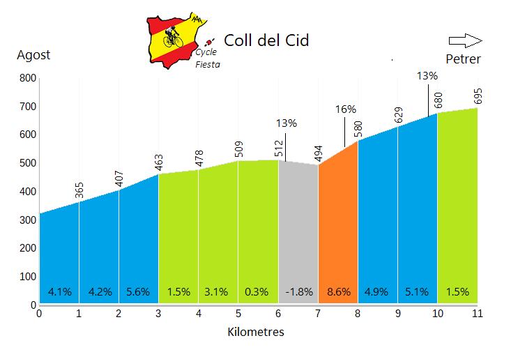 Coll del Cid - Agost - Cycling Profile