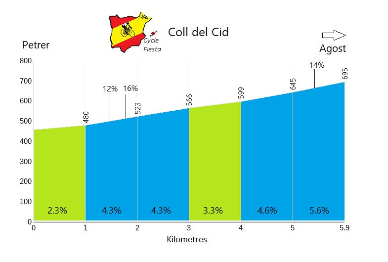 Coll del Cid - Petrer - Cycling Profile