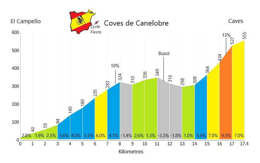 Coves de Canelobre - El Campello - Cycling Profile