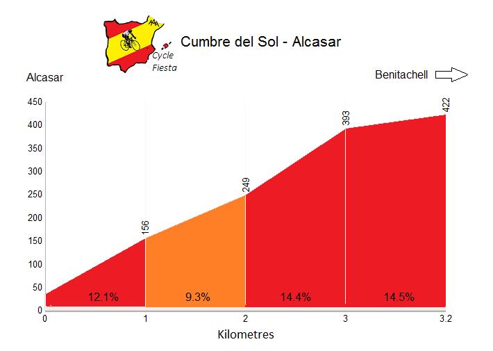 Cumbre del Sol from Alcasar Profile