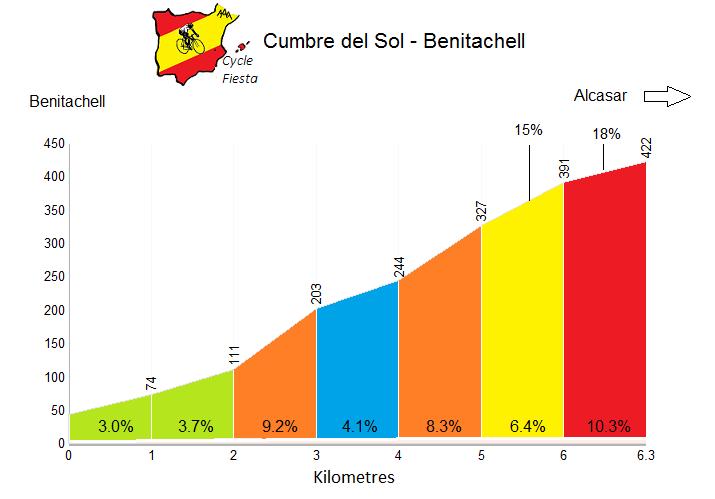 Cumbre del Sol from Benitachell Profile