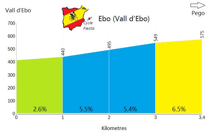 Port d'Ebo - Vall d'Ebo - Cycling Profile