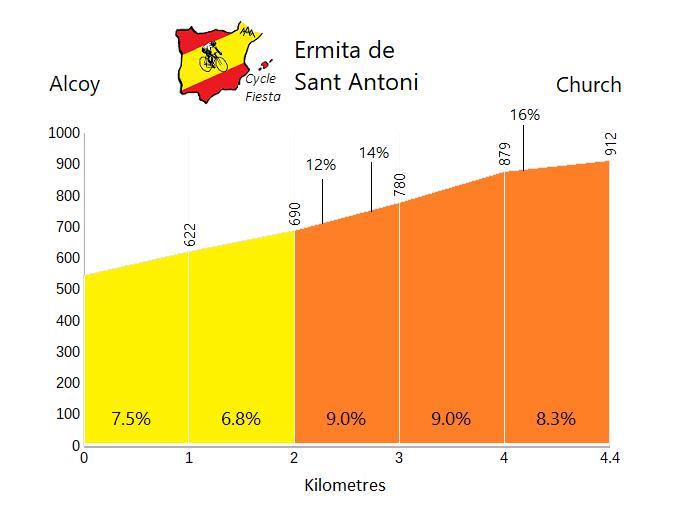 Ermita de Sant Antoni - Alcoy - Cycling Profile