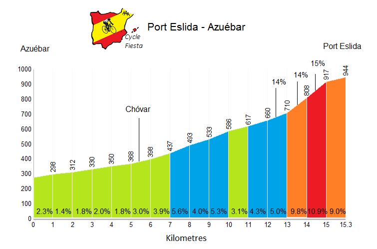 Port d'Eslida - Chóvar - Cycling Profile