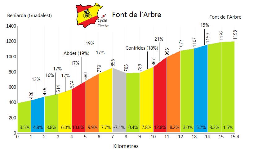Font de l'Arbre - Beniarda - Cycling Profile