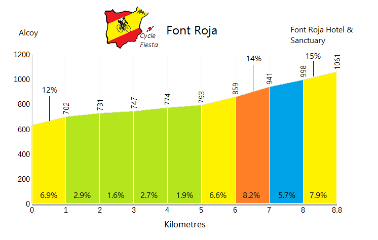 Font Roja Cycling Profile