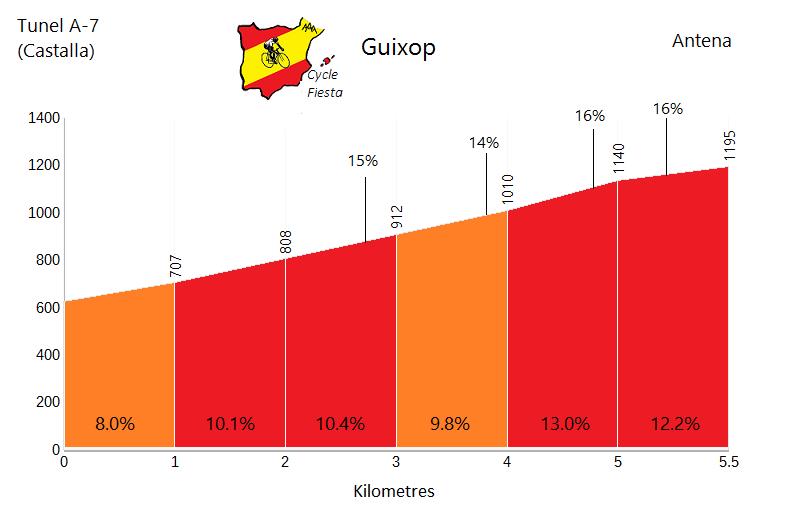 Guixop - Tibi - Cycling Profile