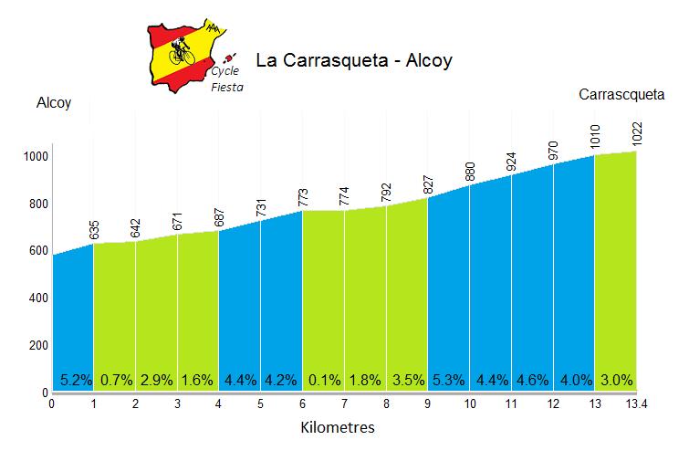 La Carrasqueta - Alcoy - Cycling Profile