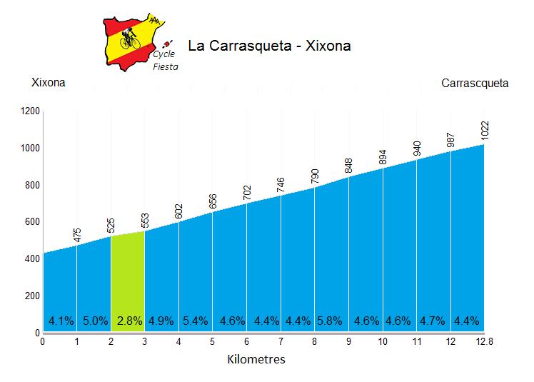 La Carrasqueta - Xixona - Cycling Profile