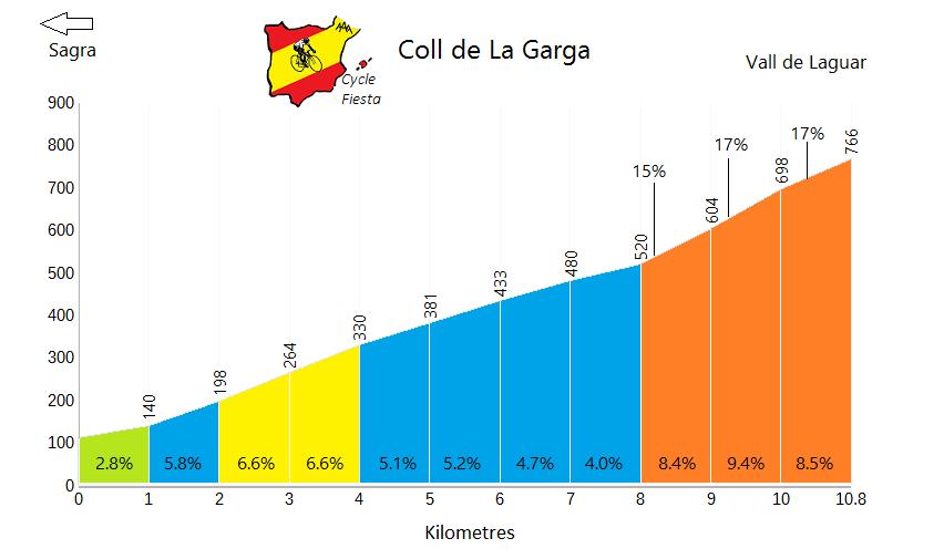 La Garga - Sagra - Cycling Profile