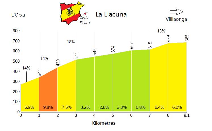 La Llacuna - L'Orxa - Cycling Profile