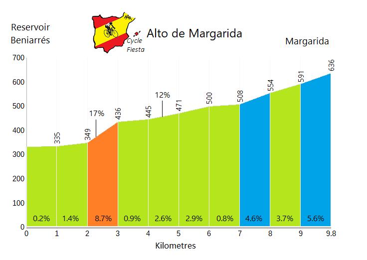 Alto de Margarida - Beniarrés Reservoir - Cycling Profile
