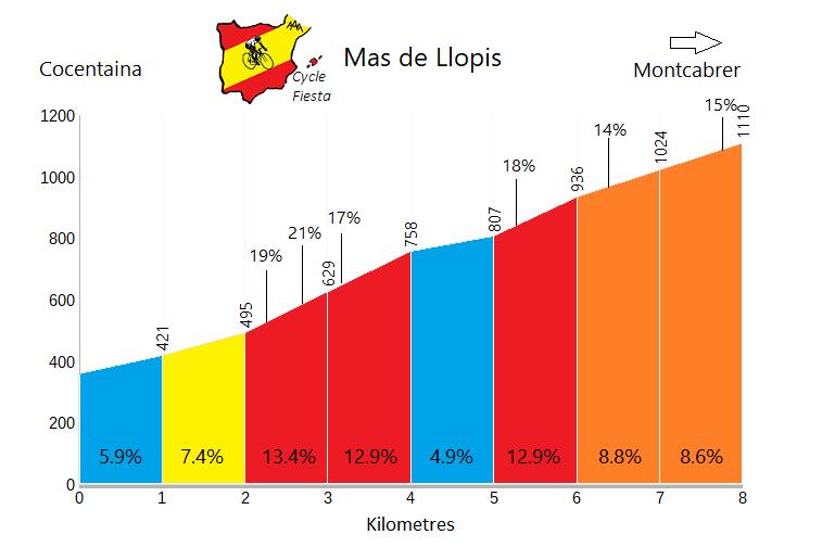 Mas de Llopis - Cocentaina - Cycling Profile