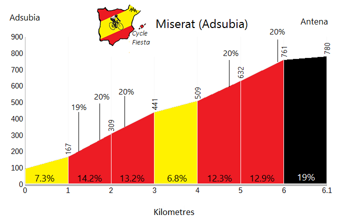 Miserat - Adsubia - Cycling Profile