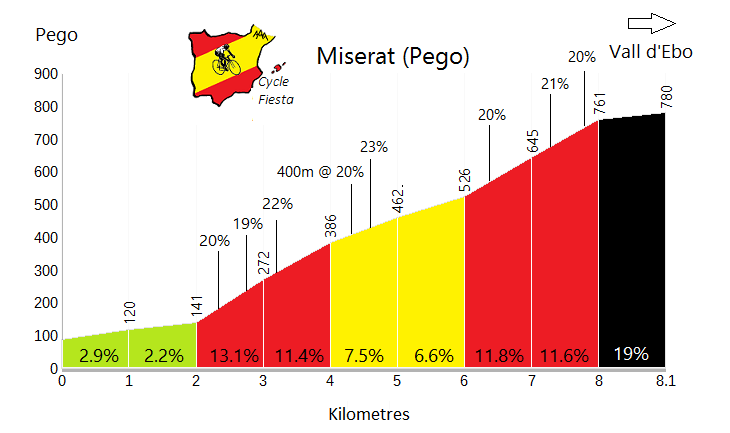 Miserat - Pego - Cycling Profile