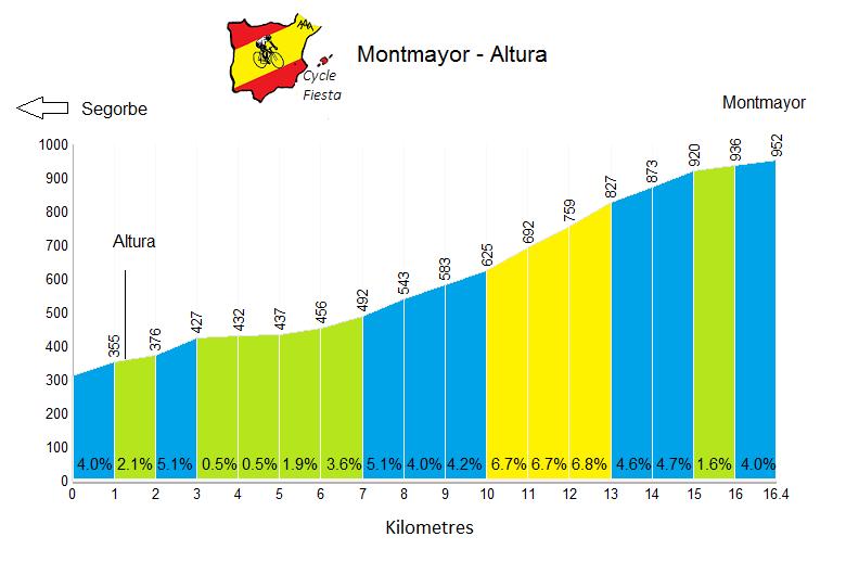 Montmayor - Altura - Cycling Profile