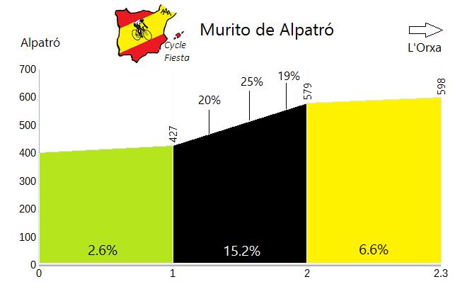 Murito d'Alpatro - Alpatro - Cycling Profile