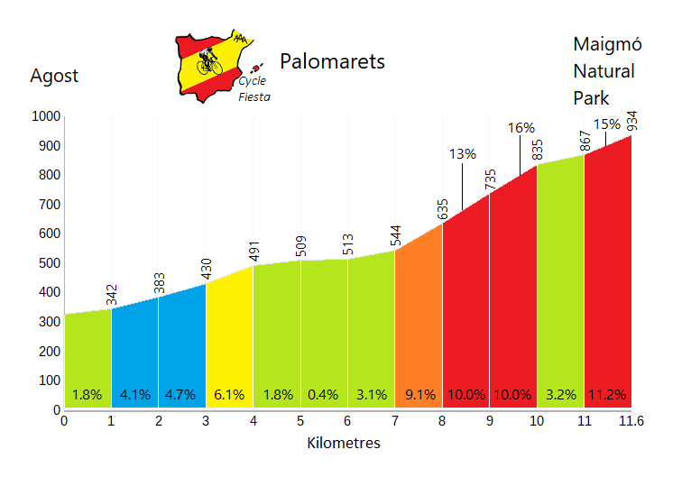 Palomarets - Agost - Cycling Profile