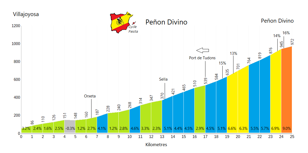 Peñon Divino - Villajoyosa - Cycling Profile
