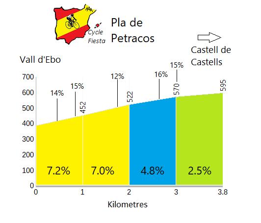 Pla de Petracos - Vall d'Ebo - Cycling Profile