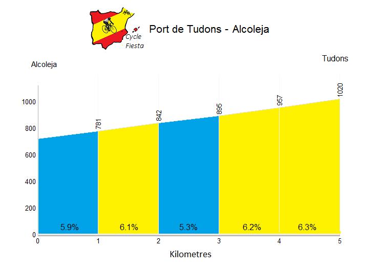 Port de Tudons - Alcoleja - Cycling Profile