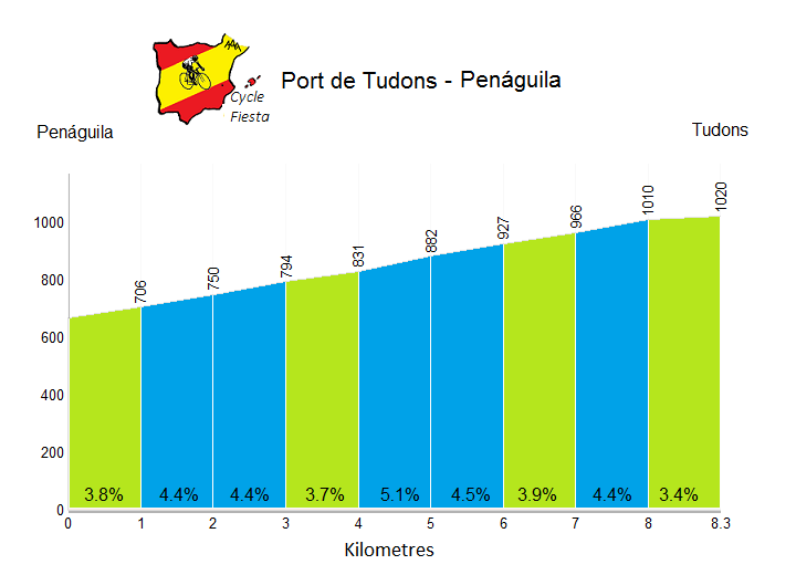 Port de Tudons - Penàguila - Cycling Profile