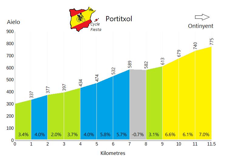 El Portitxol - Aielo - Cycling Profile