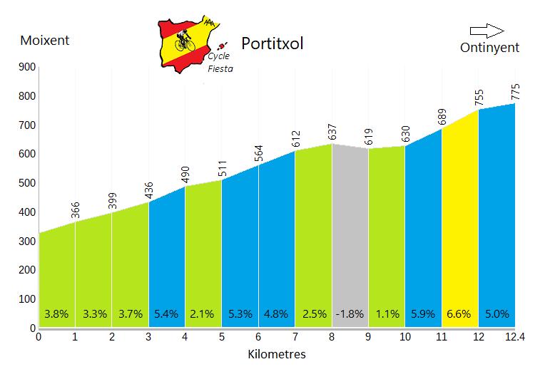 El Portitxol - Moixent - Cycling Profile