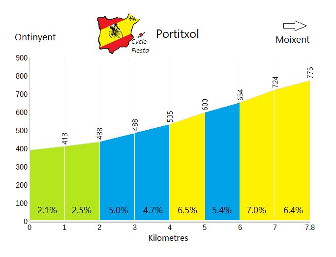El Portitxol - Ontinyent - Cycling Profile