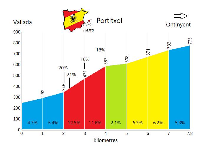 El Portitxol - Vallada - Cycling Profile