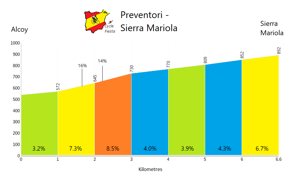 Preventori - Alcoy - Cycling Profile