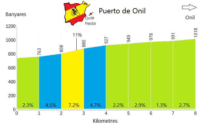 Puerto de Onil - Banyeres - Cycling Profile