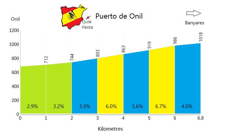 Puerto de Onil - Onil - Cycling Profile