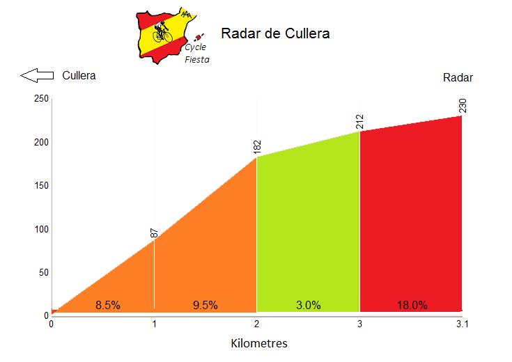 Radar de Cullera - Cullera - Cycling Profile