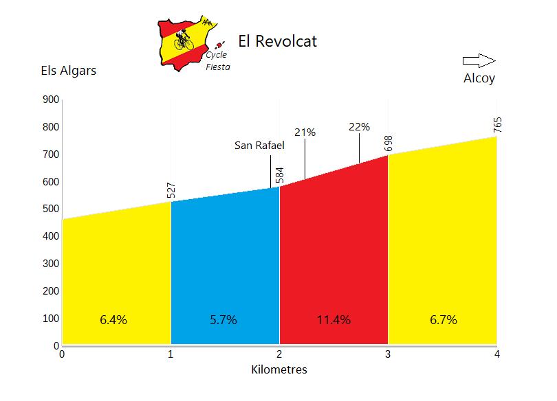 Revolcat - Els Algars - Cycling Profile