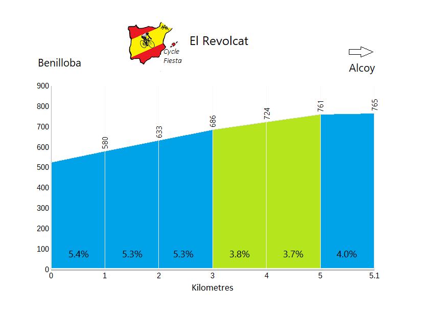 Revolcat - Benilloba - Cycling Profile