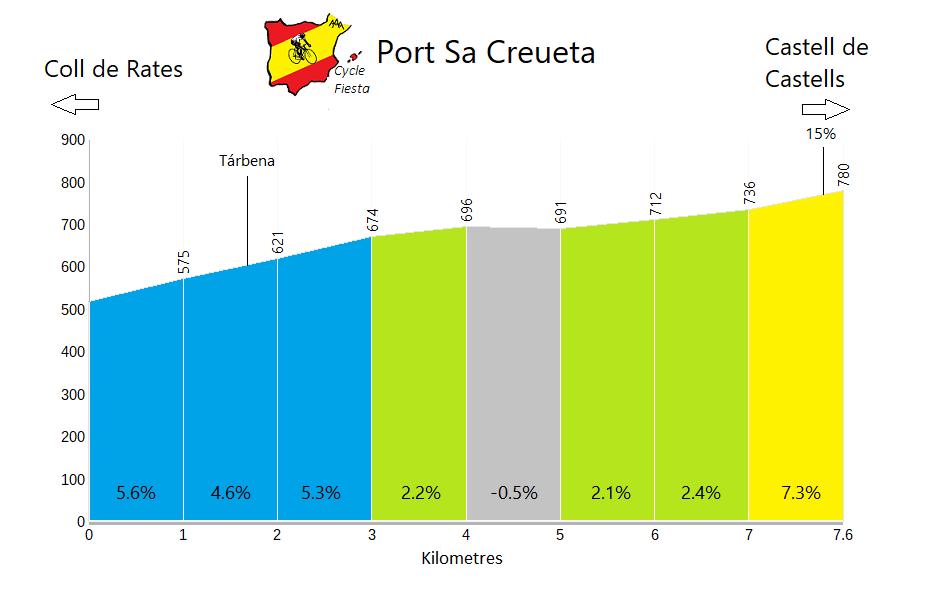 Sa Creueta - Tàrbena - Cycling Profile