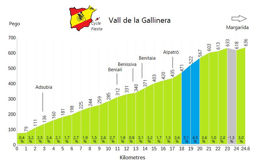 Vall de Gallinera - Pego - Cycling Profile
